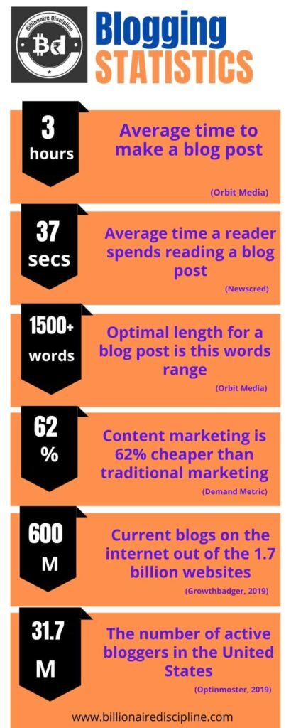 basics of blogging- infographics